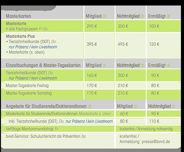 Preistabelle für Tickets zum DVG-Vet-Congress 2020